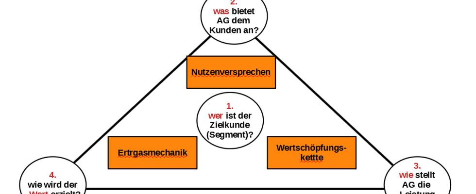 Christopher Temt: strategisches Geschäftsmodell  (Team - Einzel)